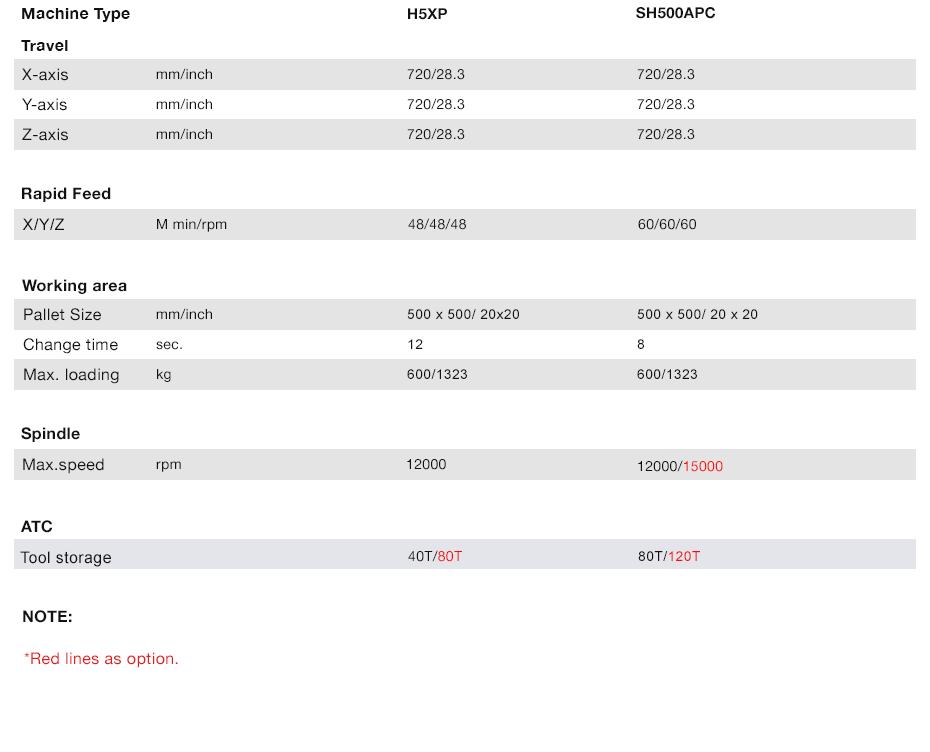 Akira-Seiki | Twin Pallet Change, H5XP / SH500APC, Specs | Advanced Machinery Companies